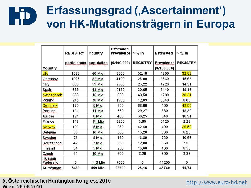 Erfassungsgrad ('Ascertainment') von HK-Mutationsträgern in Europa