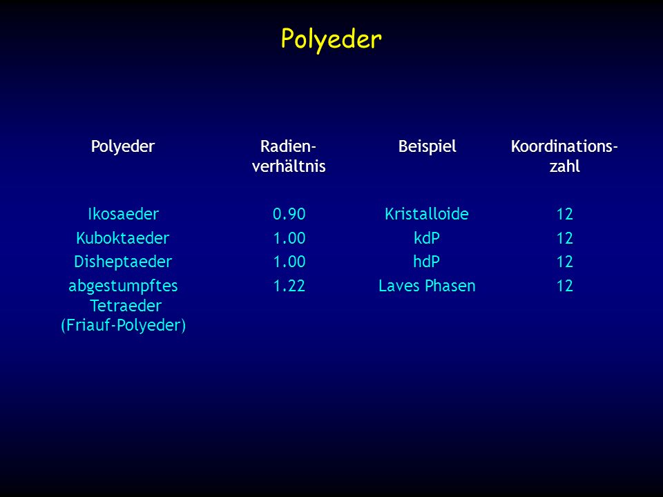 Polyeder Polyeder Radien- Beispiel Koordinations- verhältnis zahl