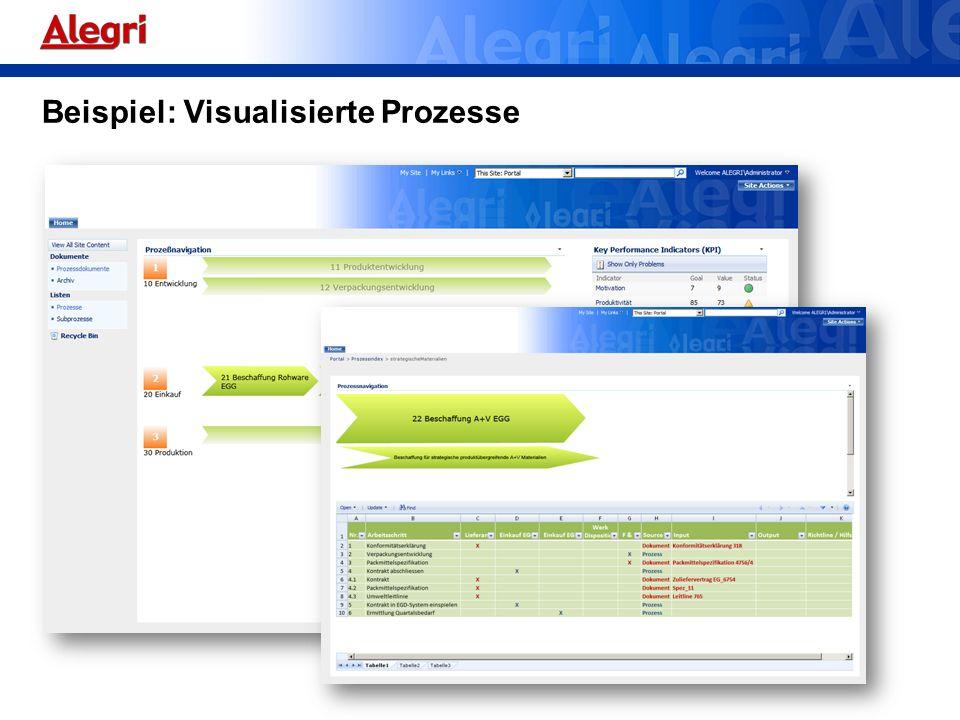 Beispiel: Visualisierte Prozesse