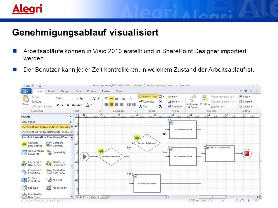 Genehmigungsablauf visualisiert