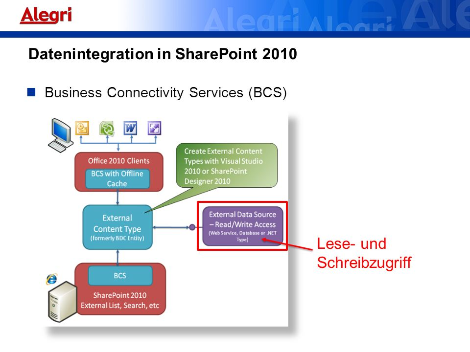 Datenintegration in SharePoint 2010