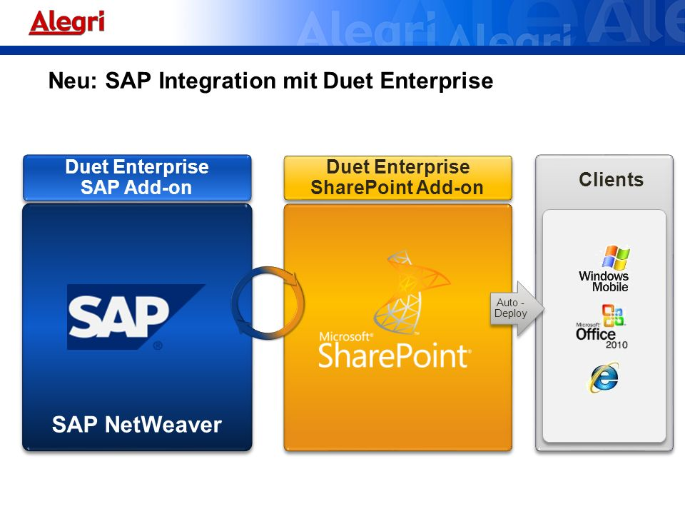 Duet Enterprise SAP Add-on Duet Enterprise SharePoint Add-on