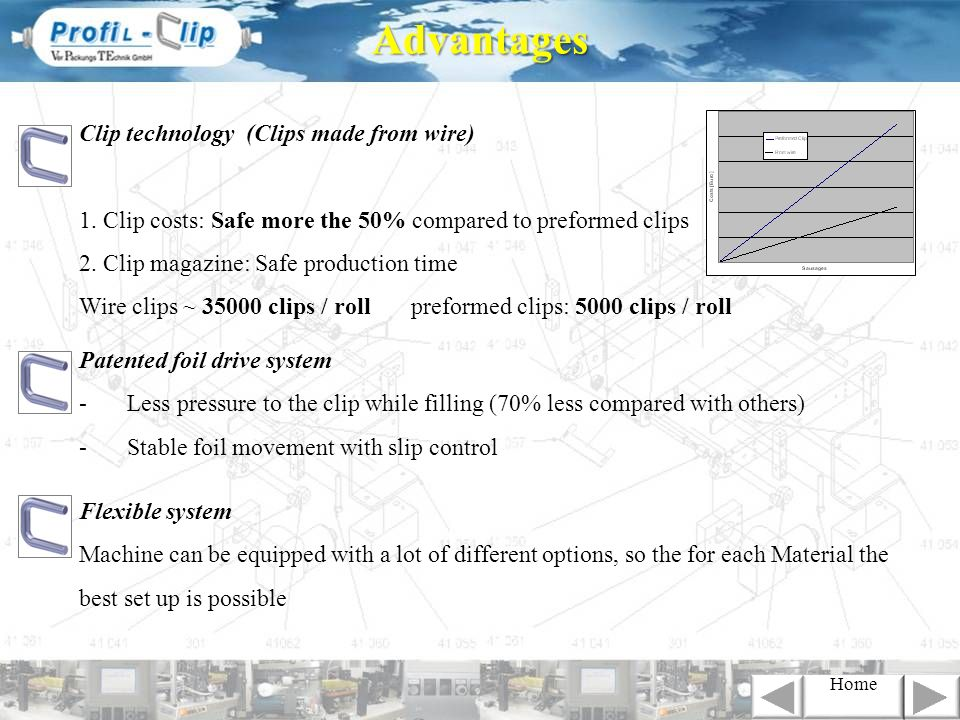 Advantages Clip technology (Clips made from wire)
