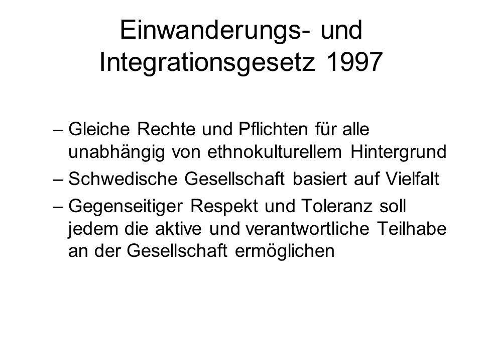 Einwanderungs- und Integrationsgesetz 1997
