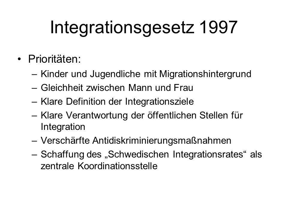 Integrationsgesetz 1997 Prioritäten: