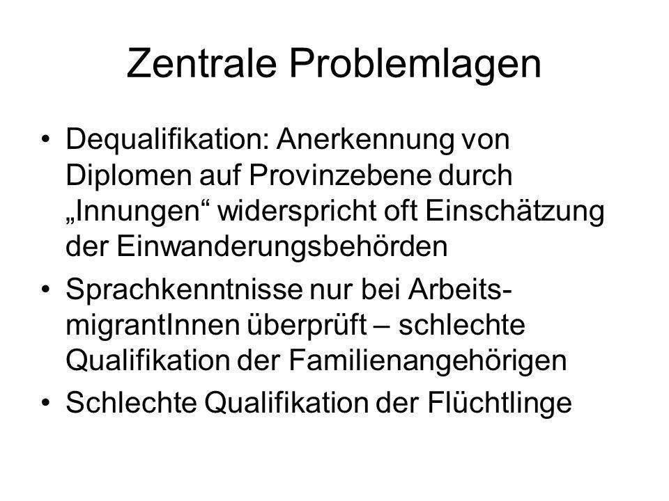 Zentrale Problemlagen