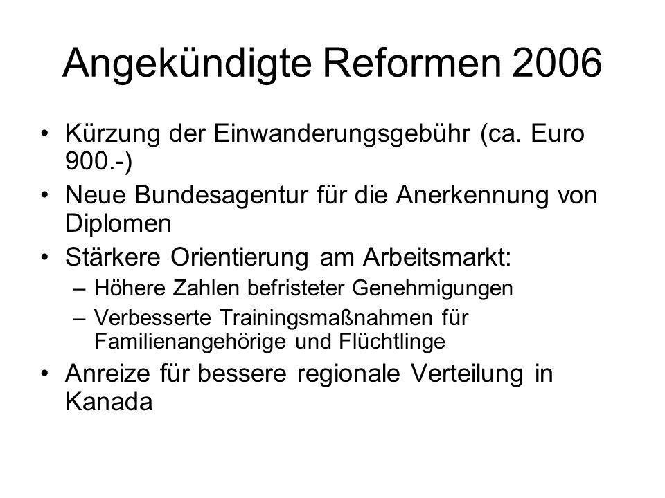 Angekündigte Reformen 2006