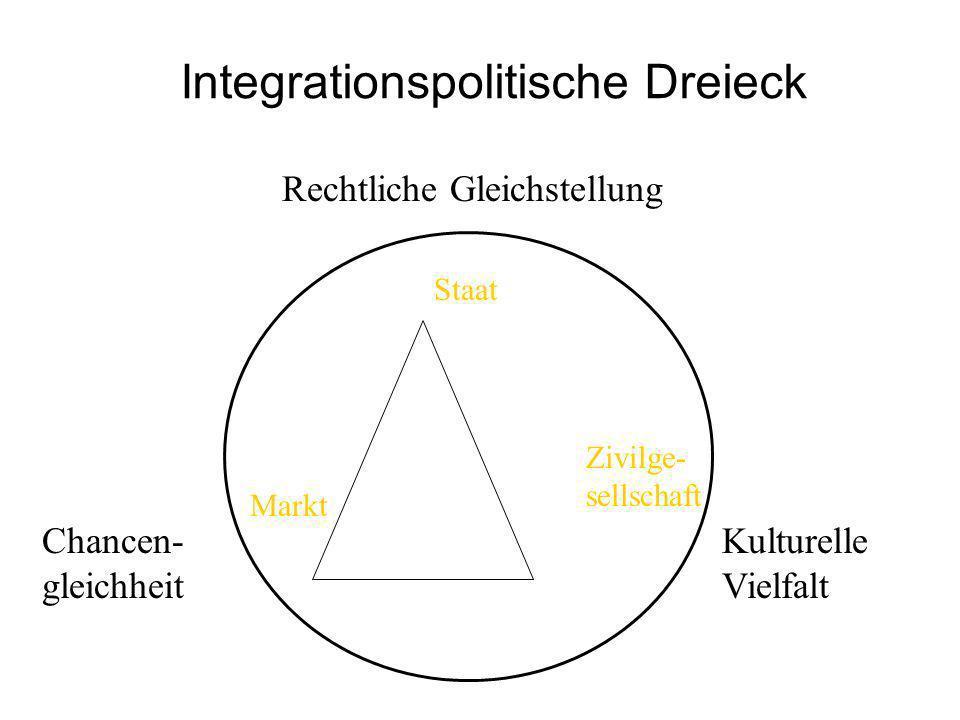Integrationspolitische Dreieck