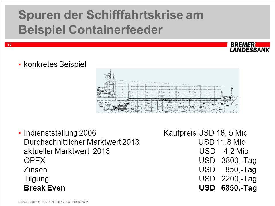 Spuren der Schifffahrtskrise am Beispiel Containerfeeder