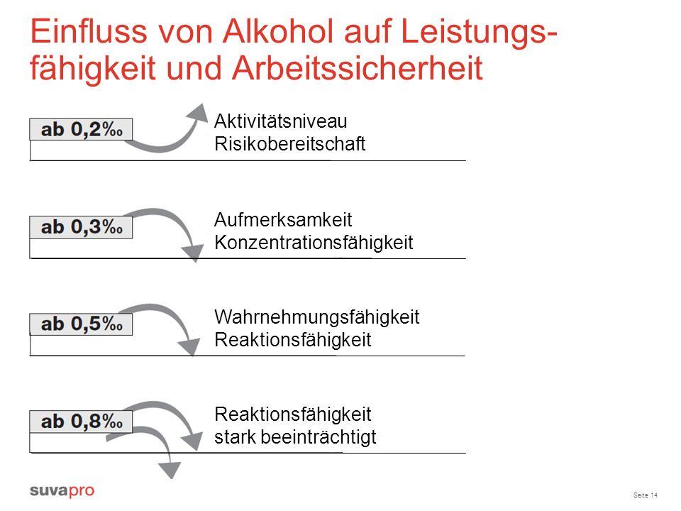 Einfluss von Alkohol auf Leistungs-fähigkeit und Arbeitssicherheit