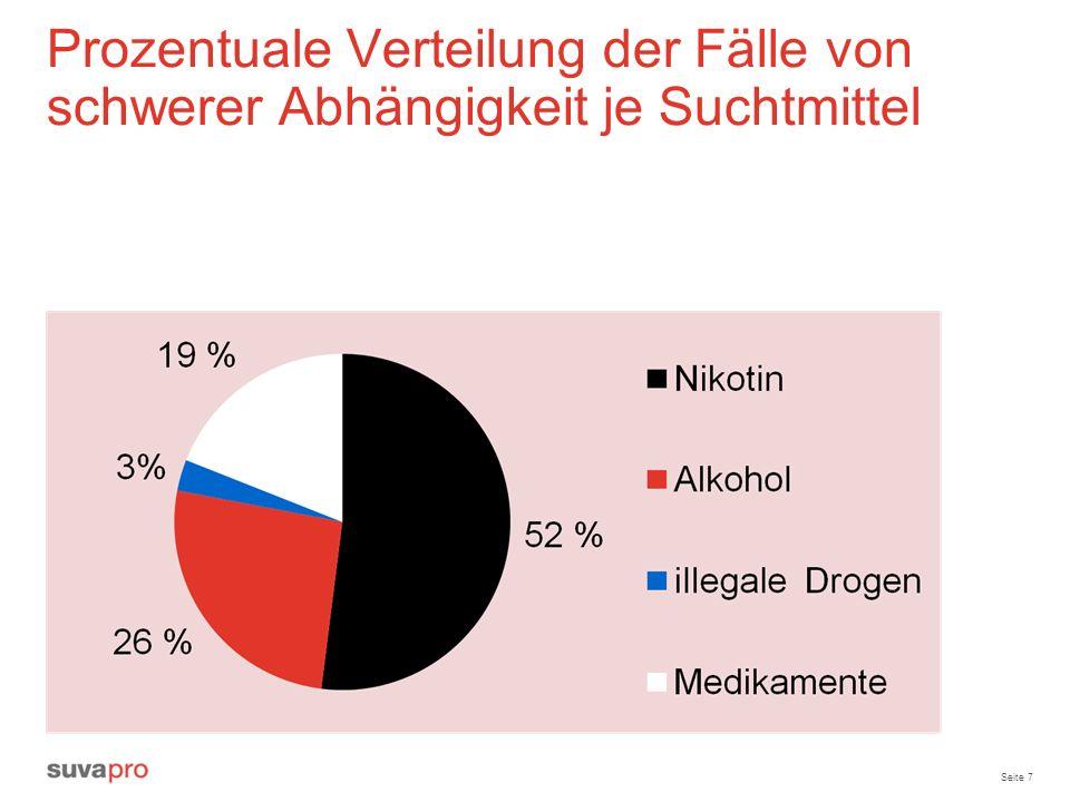 Prozentuale Verteilung der Fälle von schwerer Abhängigkeit je Suchtmittel