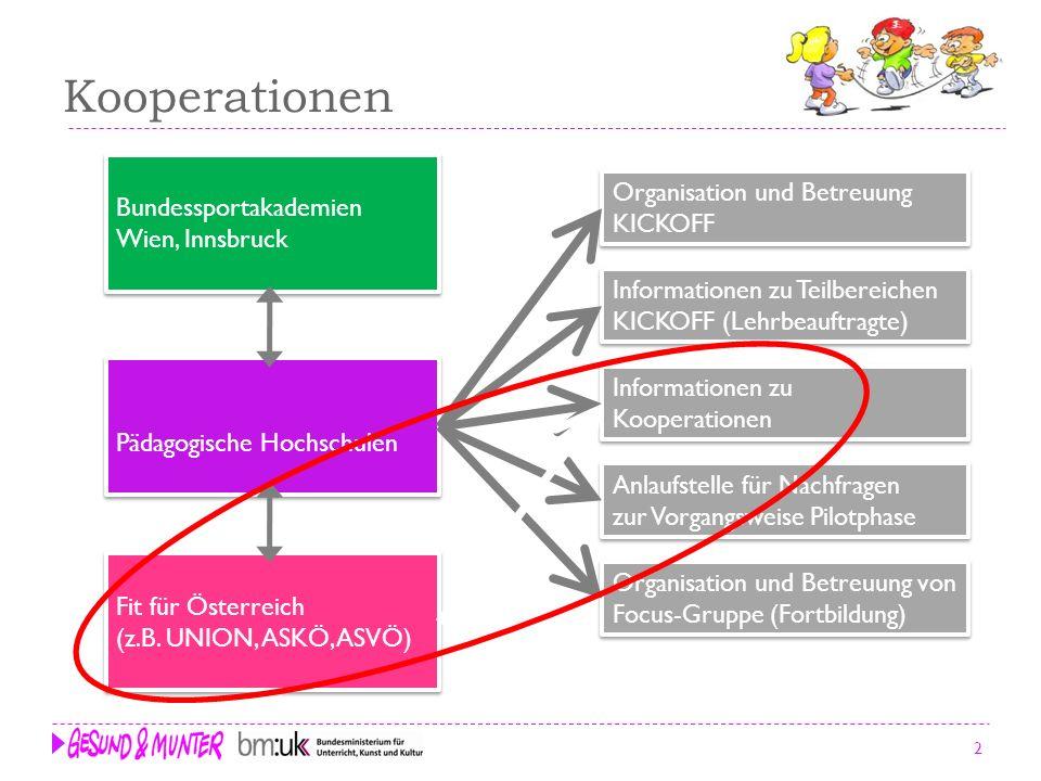 Kooperationen Bundessportakademien Wien, Innsbruck