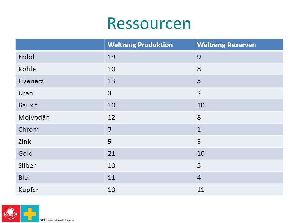 Ressourcen Weltrang Produktion Weltrang Reserven Erdöl 19 9 Kohle 10 8