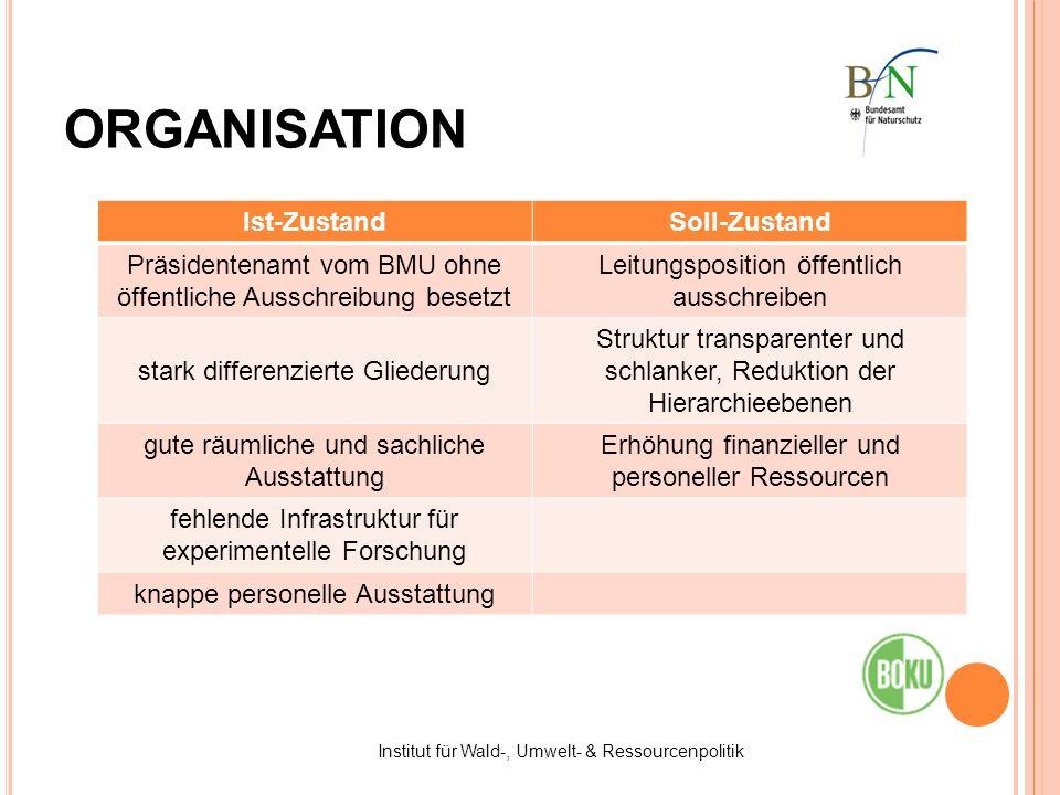 ORGANISATION Ist-Zustand Soll-Zustand