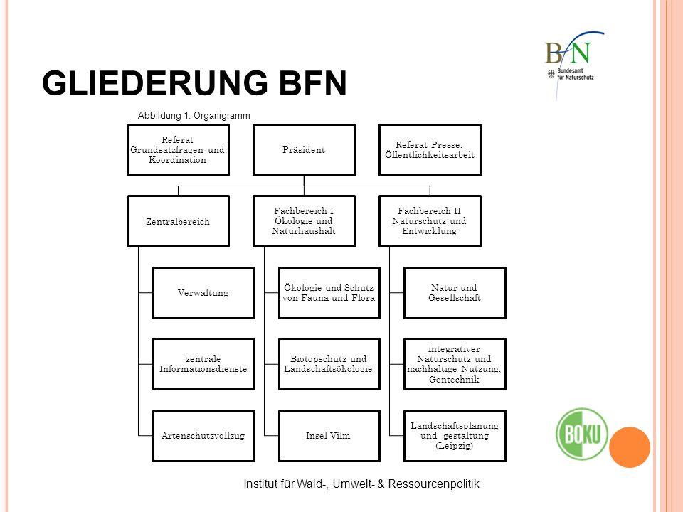 GLIEDERUNG BFN Institut für Wald-, Umwelt- & Ressourcenpolitik