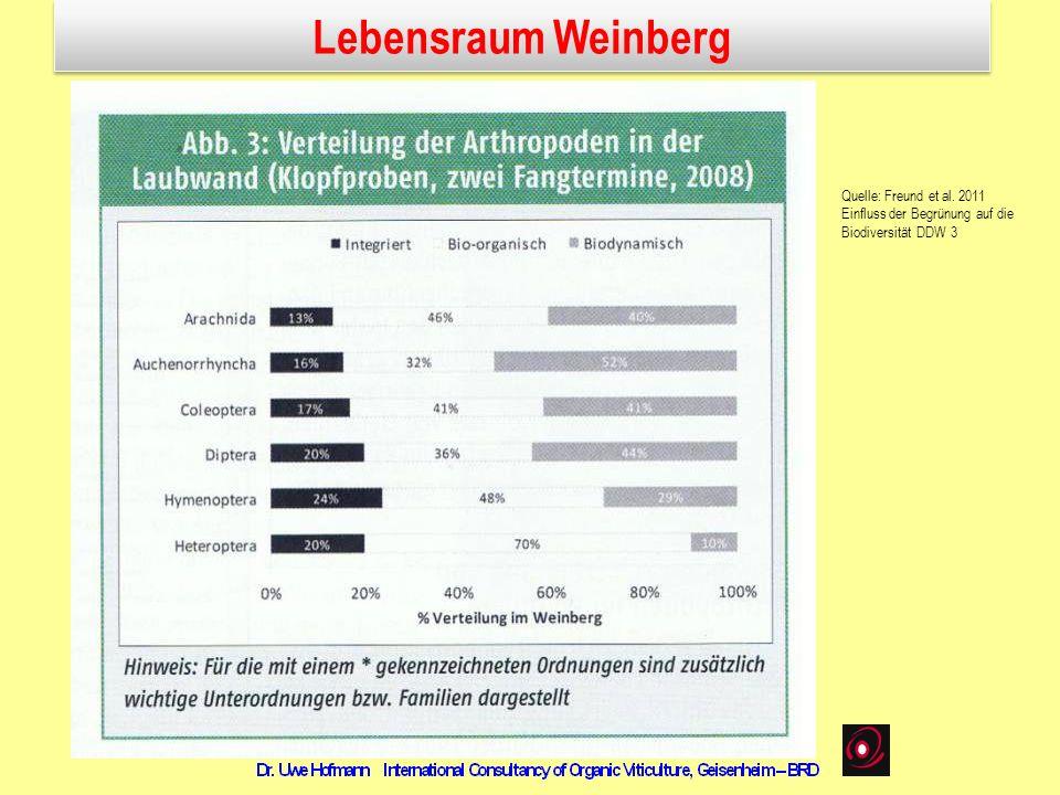 Lebensraum Weinberg Quelle: Freund et al. 2011