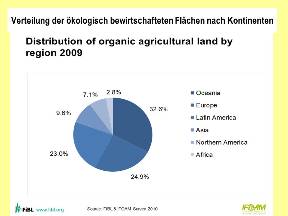 Verteilung der ökologisch bewirtschafteten Flächen nach Kontinenten