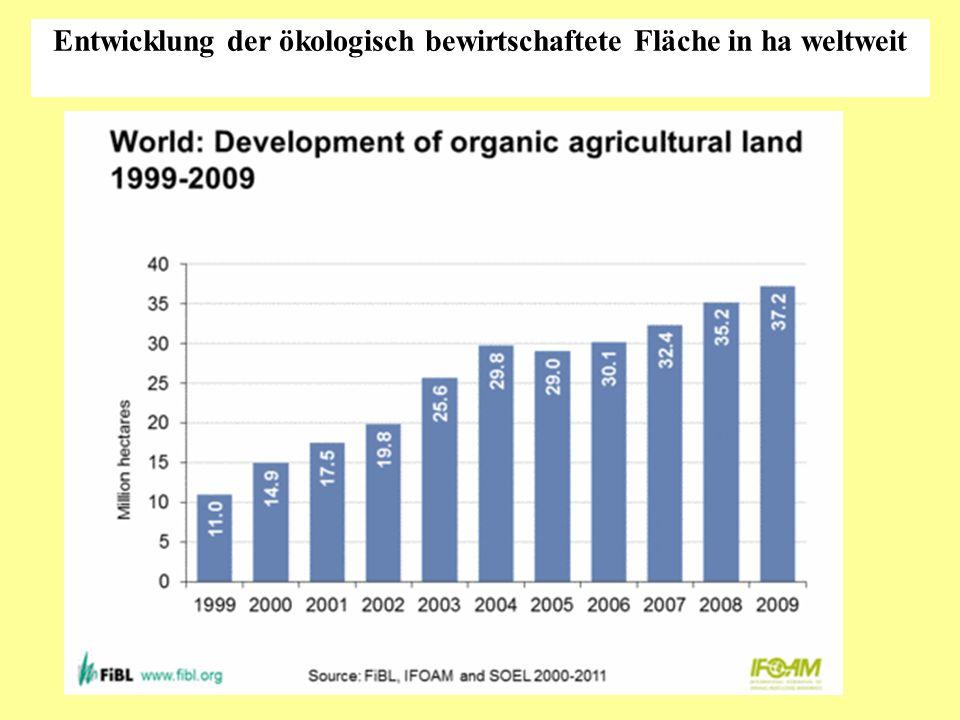Entwicklung der ökologisch bewirtschaftete Fläche in ha weltweit
