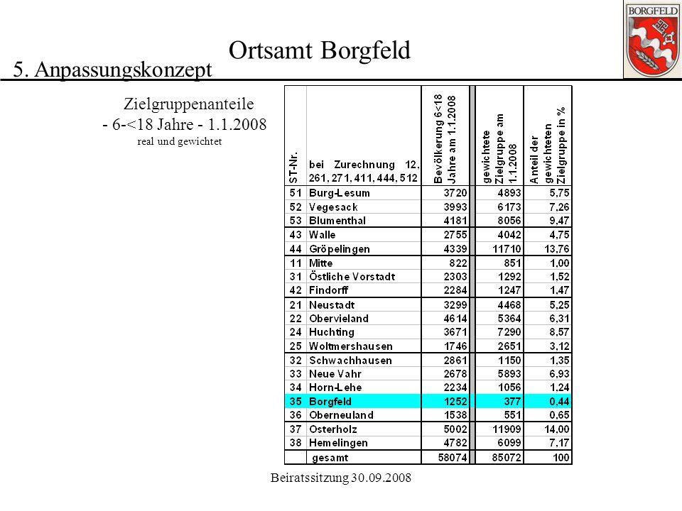Ortsamt Borgfeld 5. Anpassungskonzept Zielgruppenanteile