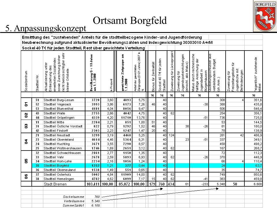 Ortsamt Borgfeld 5. Anpassungskonzept