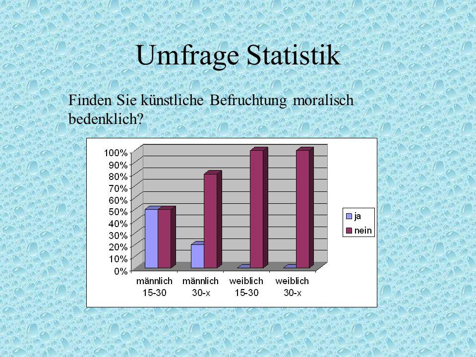 Umfrage Statistik Finden Sie künstliche Befruchtung moralisch bedenklich