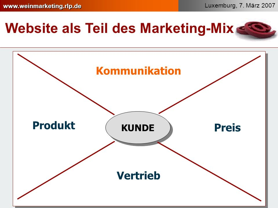 Website als Teil des Marketing-Mix