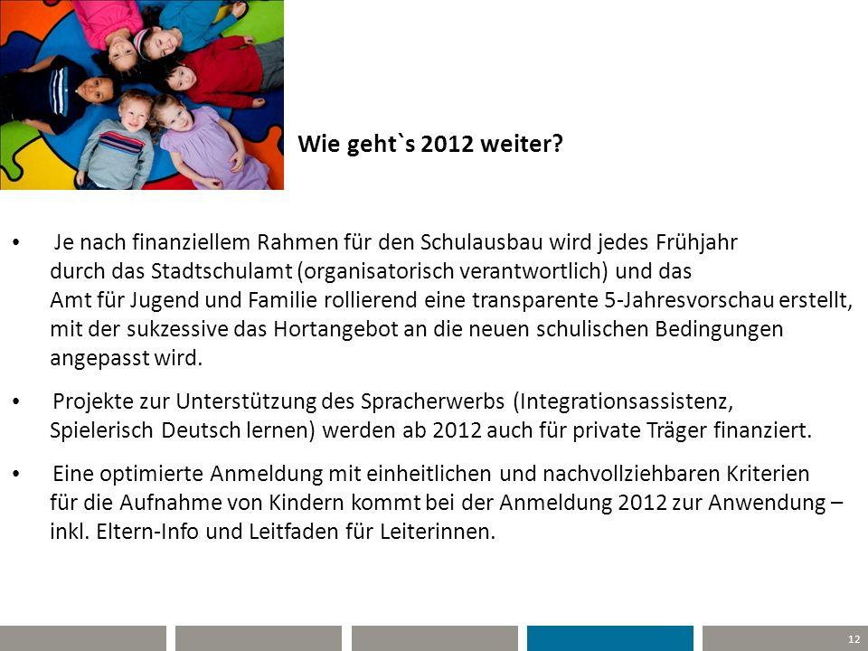 25.04.11 Wie geht`s 2012 weiter