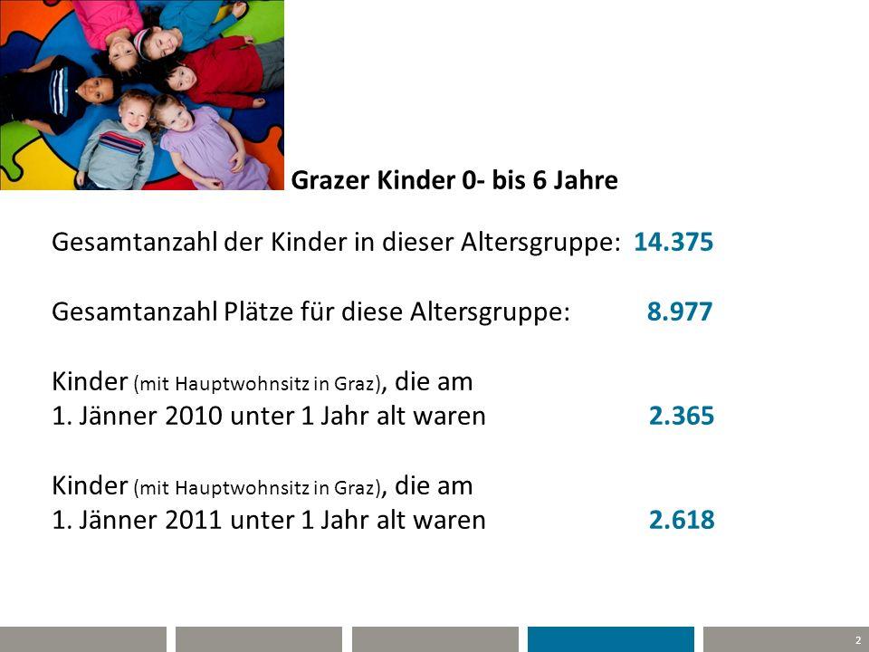 Grazer Kinder 0- bis 6 Jahre