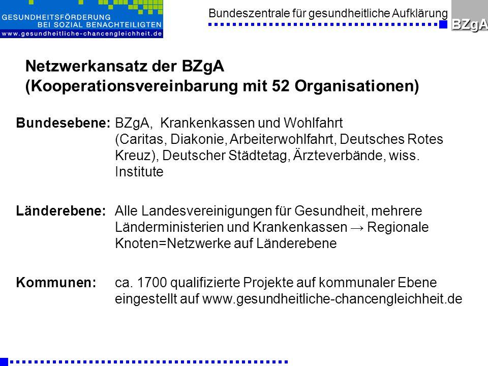 Netzwerkansatz der BZgA (Kooperationsvereinbarung mit 52 Organisationen)