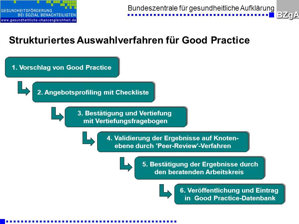 Strukturiertes Auswahlverfahren für Good Practice
