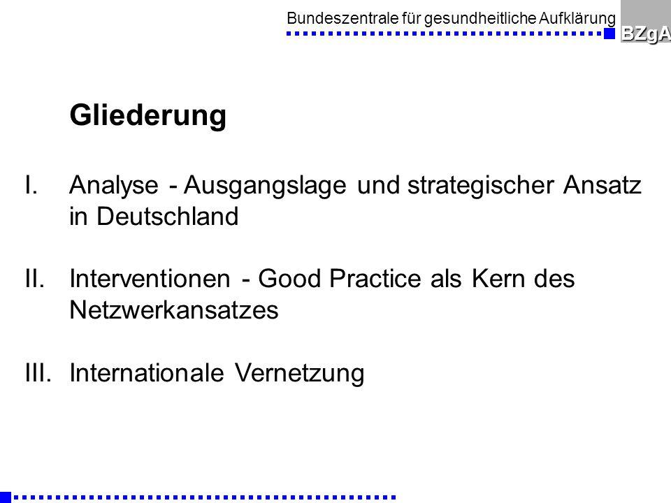 Gliederung Analyse - Ausgangslage und strategischer Ansatz in Deutschland. Interventionen - Good Practice als Kern des Netzwerkansatzes.