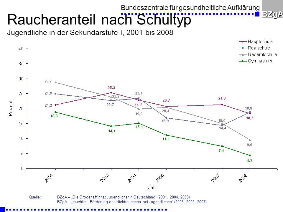 Raucheranteil nach Schultyp Jugendliche in der Sekundarstufe I, 2001 bis 2008