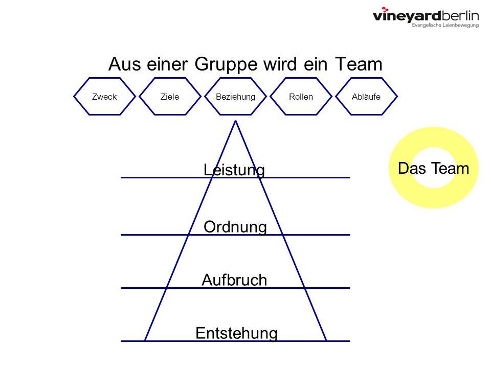 Aus einer Gruppe wird ein Team