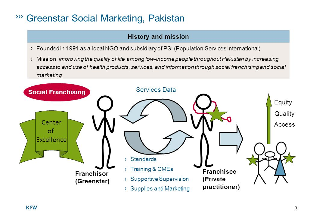 Greenstar Social Marketing, Pakistan