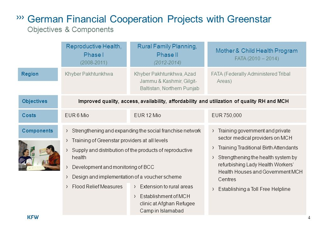 German Financial Cooperation Projects with Greenstar Objectives & Components