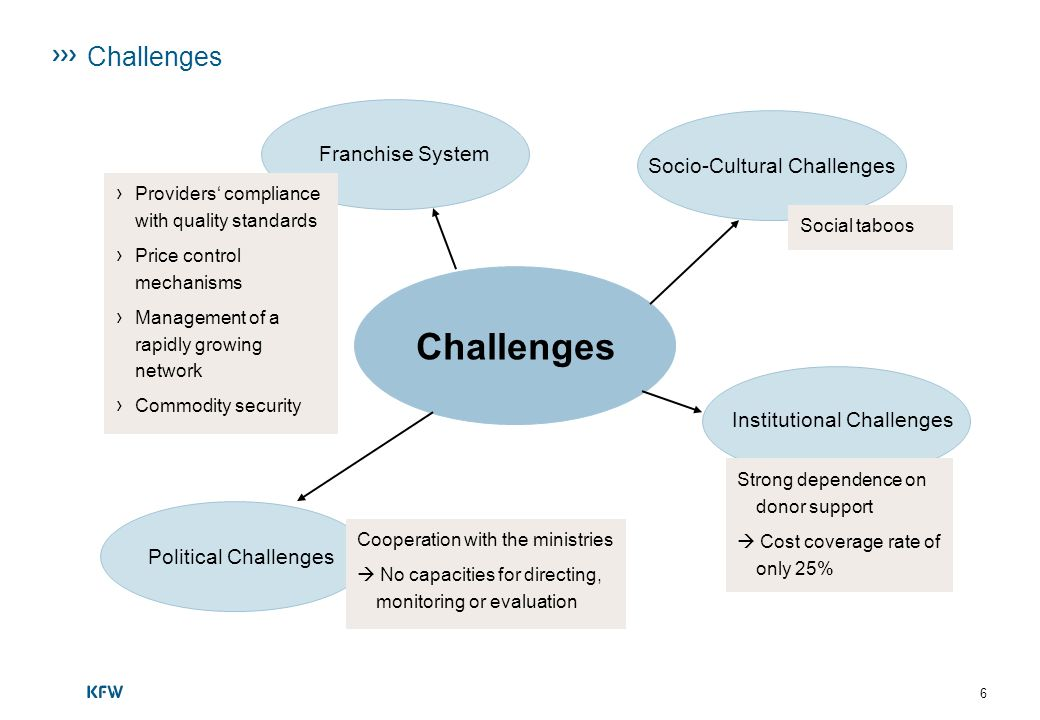 Challenges Challenges Franchise System Socio-Cultural Challenges