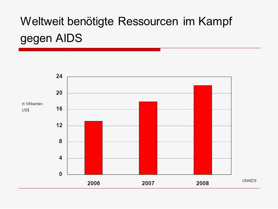 Weltweit benötigte Ressourcen im Kampf gegen AIDS