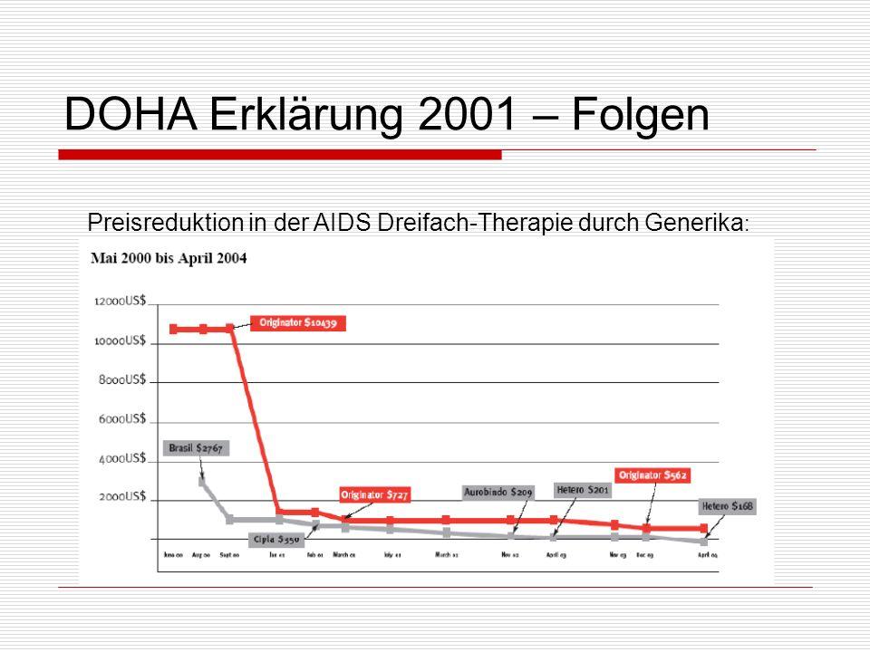 DOHA Erklärung 2001 – Folgen