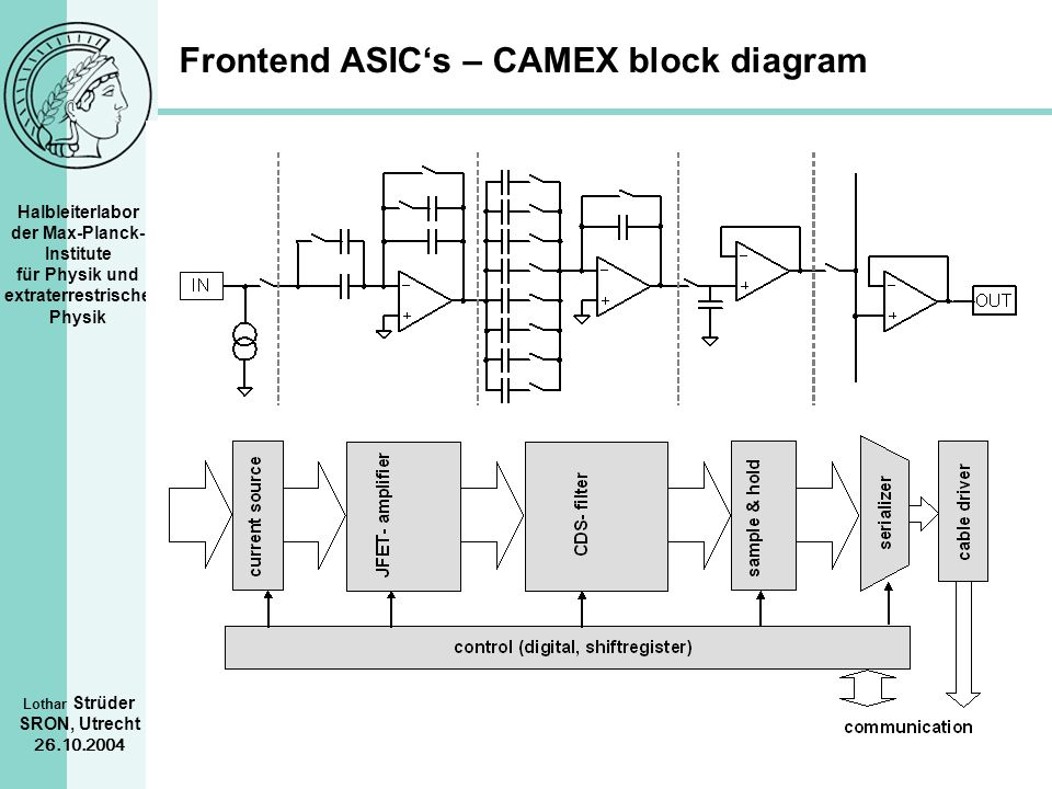 Frontend ASIC's – CAMEX block diagram