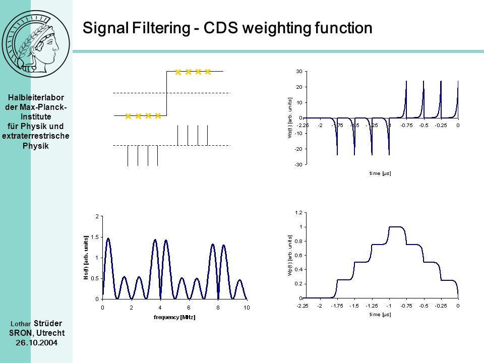 Signal Filtering - CDS weighting function
