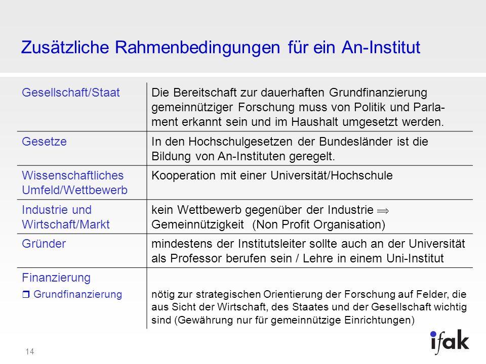 Zusätzliche Rahmenbedingungen für ein An-Institut