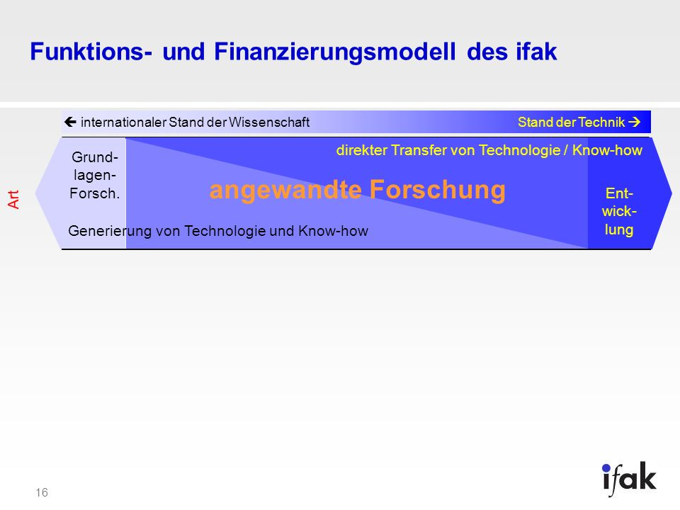 Funktions- und Finanzierungsmodell des ifak