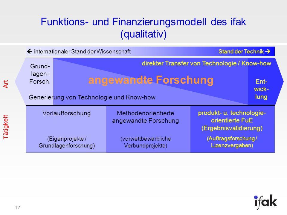 Funktions- und Finanzierungsmodell des ifak (qualitativ)