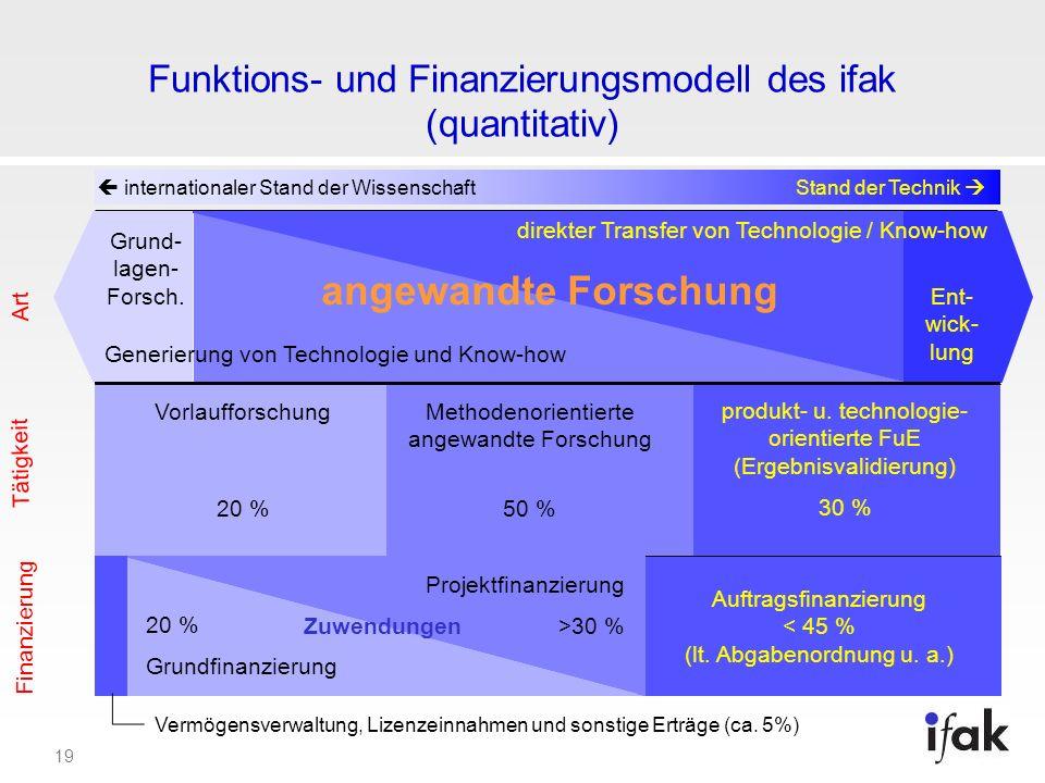 Funktions- und Finanzierungsmodell des ifak (quantitativ)