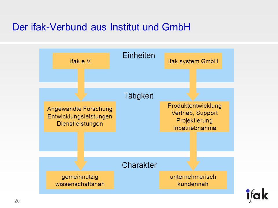 Der ifak-Verbund aus Institut und GmbH