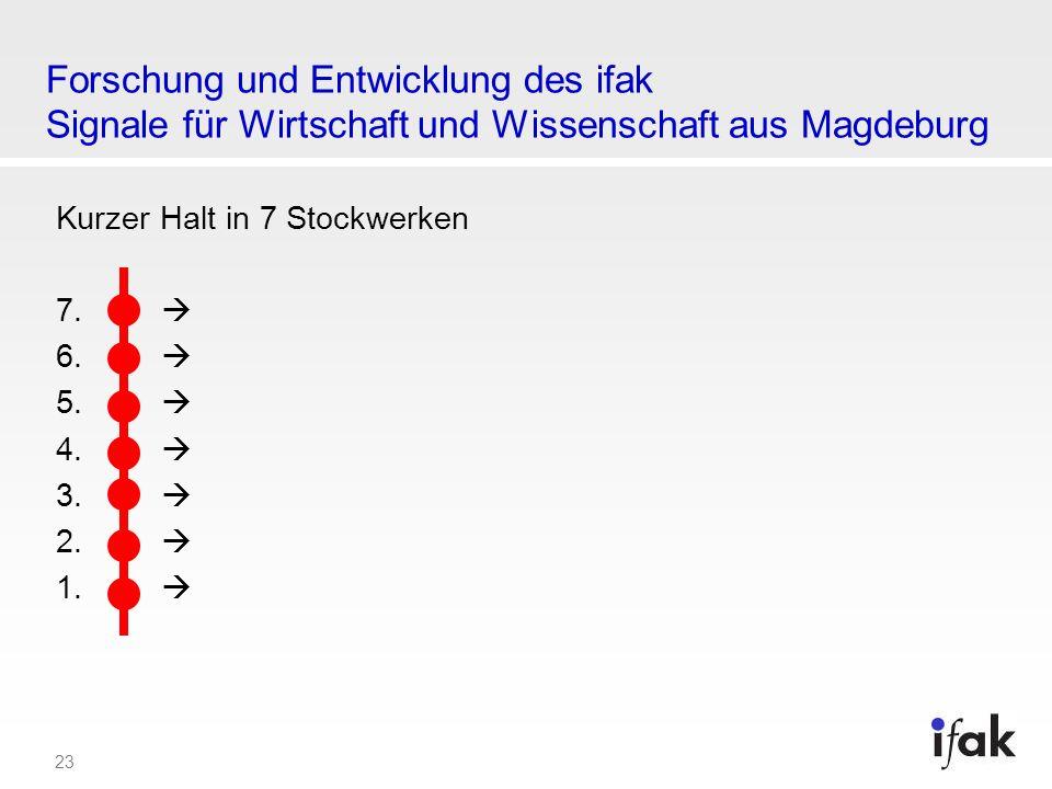 Forschung und Entwicklung des ifak Signale für Wirtschaft und Wissenschaft aus Magdeburg