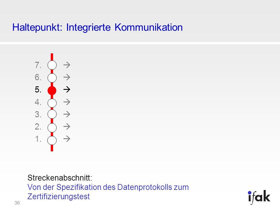 Haltepunkt: Integrierte Kommunikation