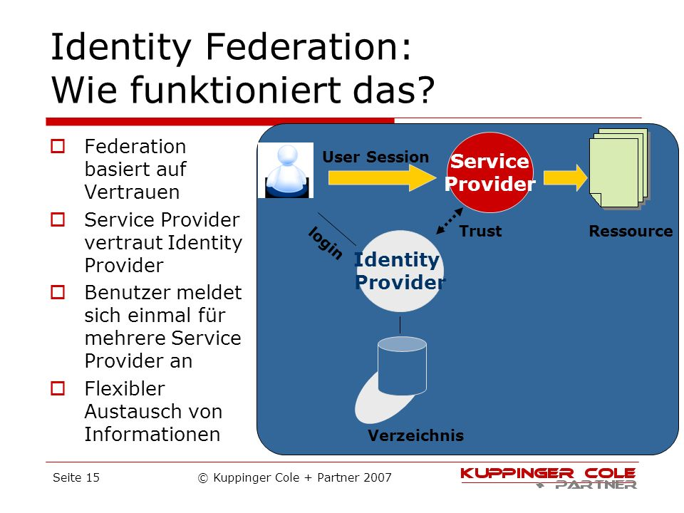 Identity Federation: Wie funktioniert das
