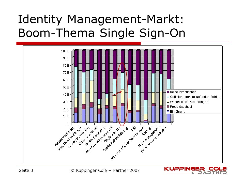 Identity Management-Markt: Boom-Thema Single Sign-On