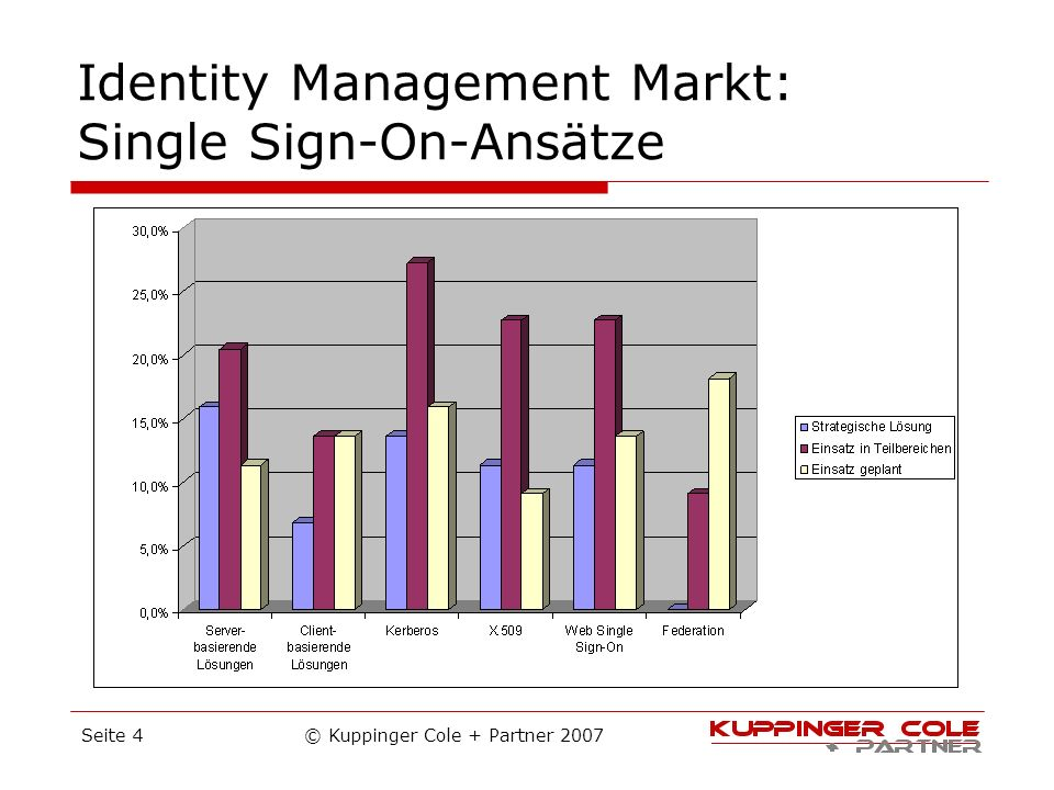 Identity Management Markt: Single Sign-On-Ansätze